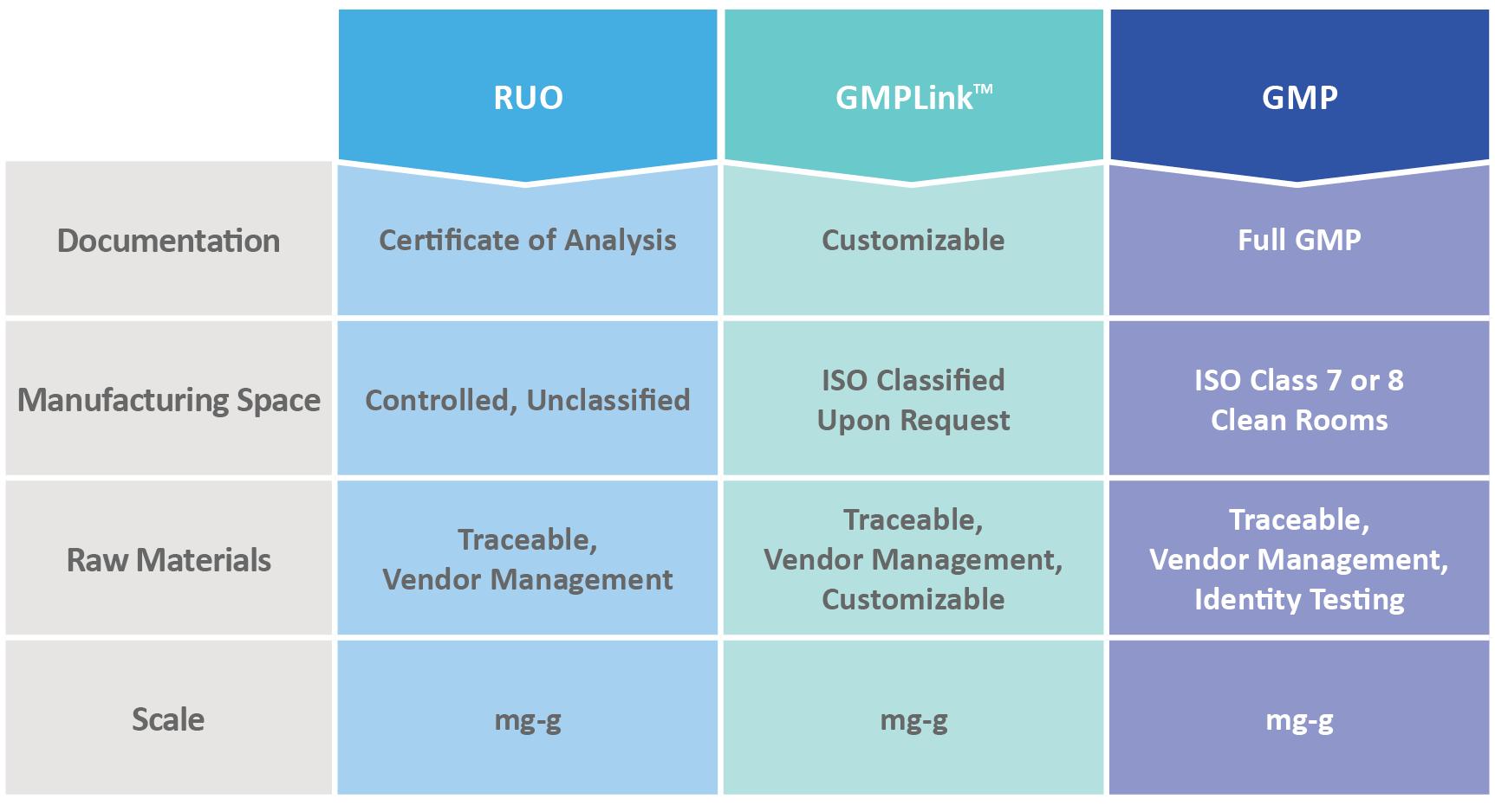 GMP-TriLink-Comparison