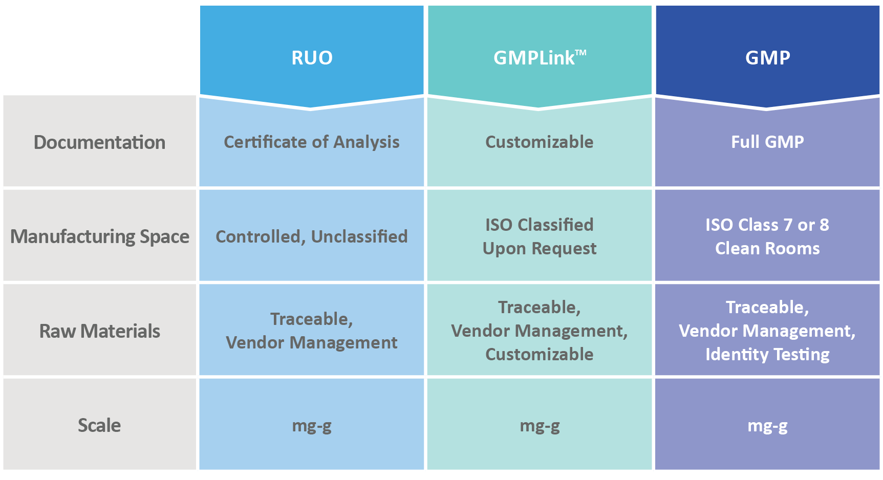 Chart to show differences and similarities between research, GMPlink, and GMP grades of manufacturing.